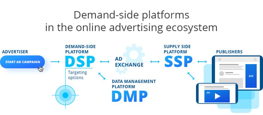 Demand Side Platform Ecosystem